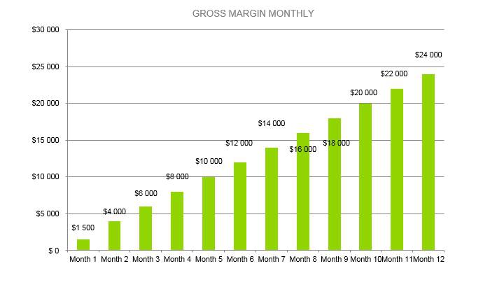 Hot Sauce Business Plan - Gross Margin Monthly