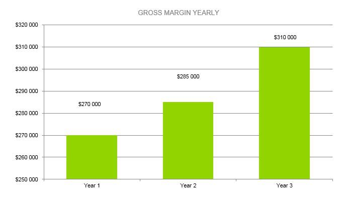Hot Sauce Business Plan - Gross Margin Yearly