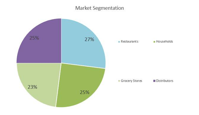 Hot Sauce Business Plan - Market Segmentation