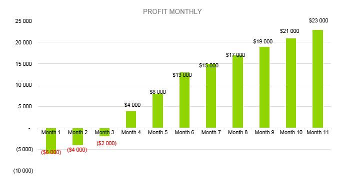 Hot Sauce Business Plan - Profit Monthly