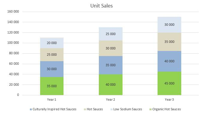 Hot Sauce Business Plan - Unit Sales