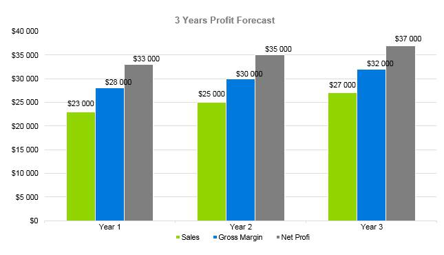 Locksmith Business Plan - 3 Years Profit Forecast
