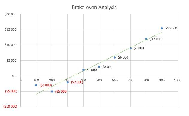 Locksmith Business Plan - Brake-even Analysis