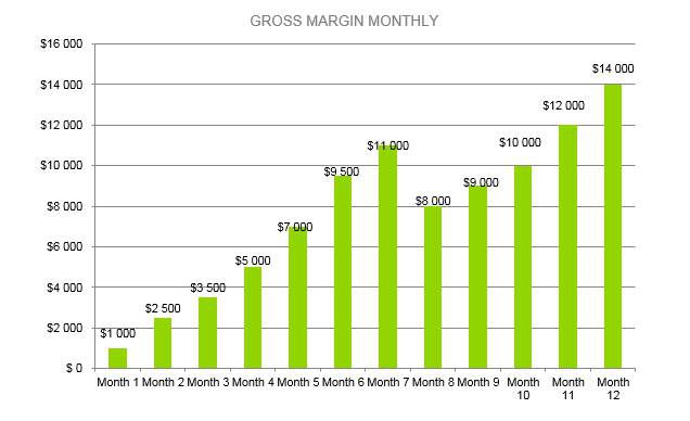 Locksmith Business Plan - Gross Margin Monthly