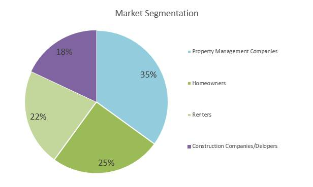 Locksmith Business Plan - Market Segmentation