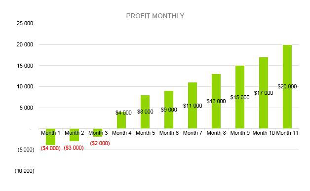 Locksmith Business Plan - Profit Monthly