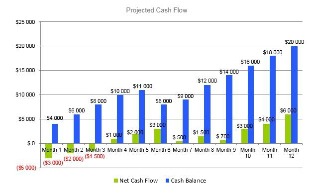 Locksmith Business Plan - Projected Cash Flow