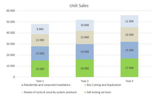 Locksmith Business Plan - Unit Sales