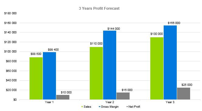 Mortage Broker Business Plan - 3 Years Profit Forecast