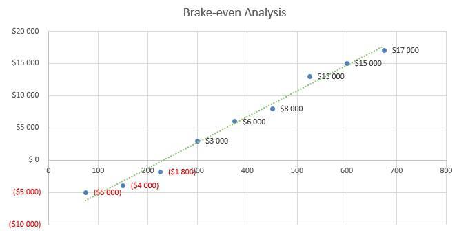 Nursing Home Business Plan - Brake-even Analysis
