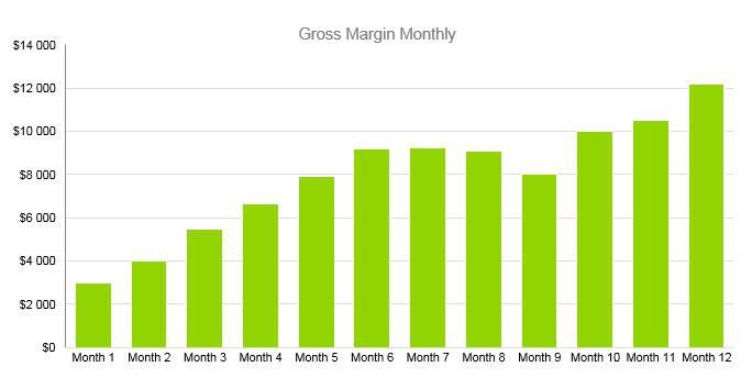 Nursing Home Business Plan - Gross Margin Monthly