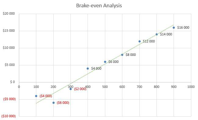 Pet Photography Business Plan - Brake-even Analysis