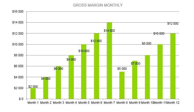 Pet Photography Business Plan - Gross Margin Monthly