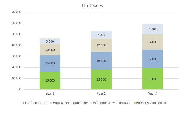 Pet Photography Business Plan - Unit Sales