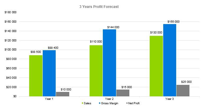 Roofing Business Plan - 3 Years Profit Forecast