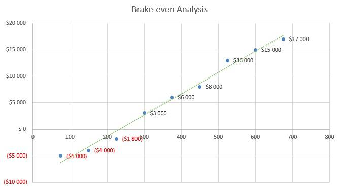 Roofing Business Plan - Brake-even Analysis