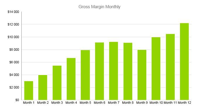 Roofing Business Plan - Gross Margin Monthly