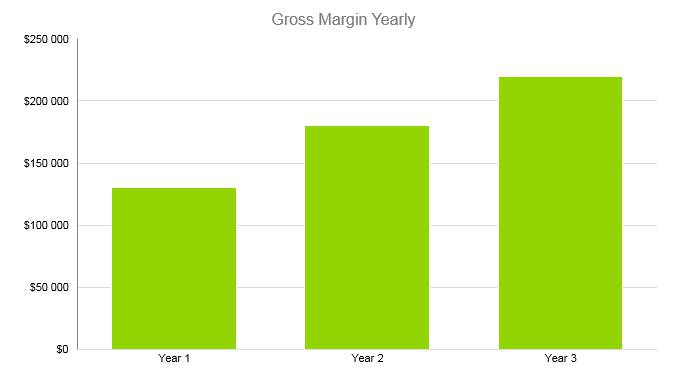 Roofing Business Plan - Gross Margin Yearly