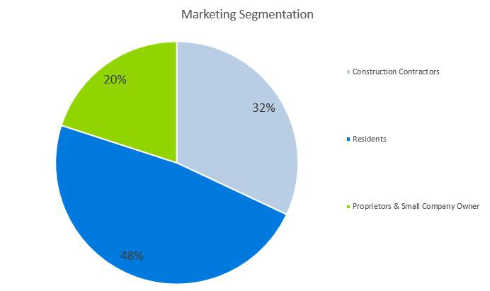 Roofing Business Plan - Marketing Segmentation