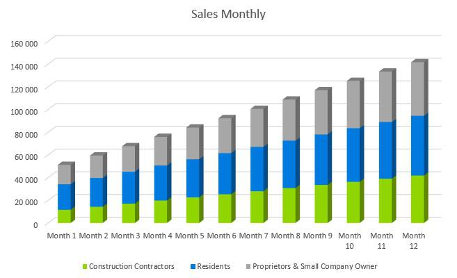 Roofing Business Plan - Sales Monthly