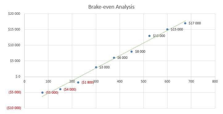 Thrift Store Business Plan - Brake-even Analysis