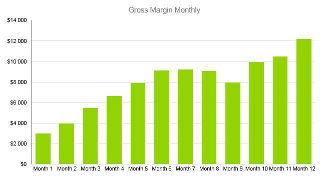 Thrift Store Business Plan - Gross Margin Monthly