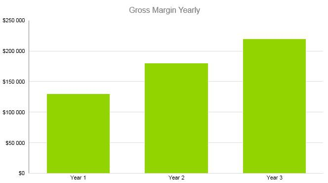 Thrift Store Business Plan - Gross Margin Yearly