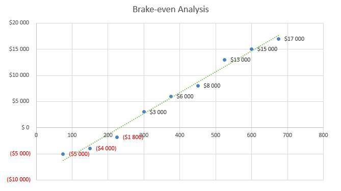 Trampoline Business Plan - Brake-even Analysis