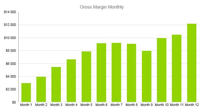 Trampoline Business Plan - Gross Margin Monthly