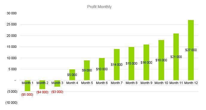 Trampoline Business Plan - Profit Monthly