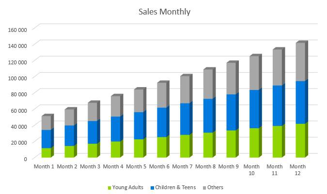 Trampoline Business Plan - Sales Monthly