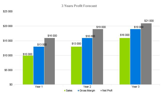 Embroidery Business Plan - 3 Years Profit Forecast