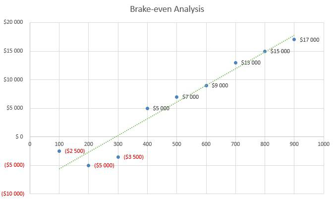 Embroidery Business Plan - Brake-even Analysis