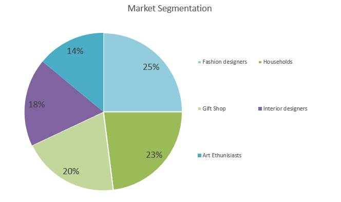 Embroidery Business Plan - Market Segmentation