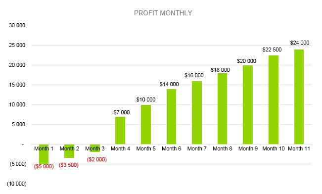 Embroidery Business Plan - Profit Monthly