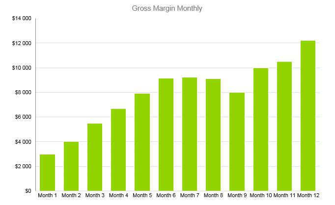 Woodworking Business Plan - Gross Margin Monthly