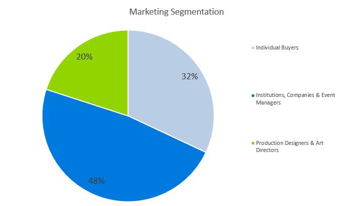 Woodworking Business Plan - Market Segmentation