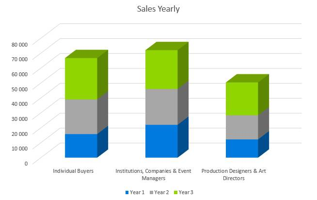 Woodworking Business Plan - Sales Yearly