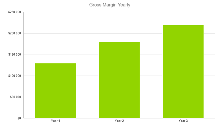 Gross Margin Yearly - Business Plan for Butcher Shop