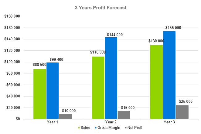 Food Preparation Business Plan - 3 Years Profit Forecast