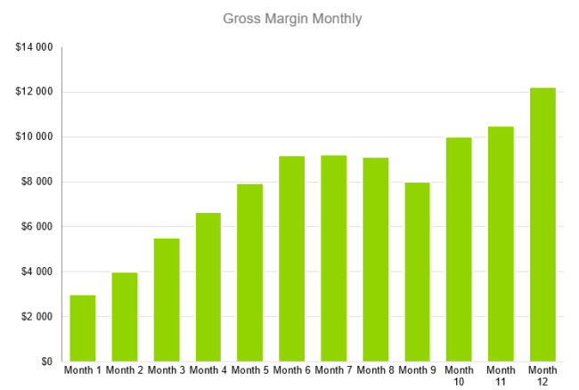 Food Preparation Business Plan - Gross Margin Monthly