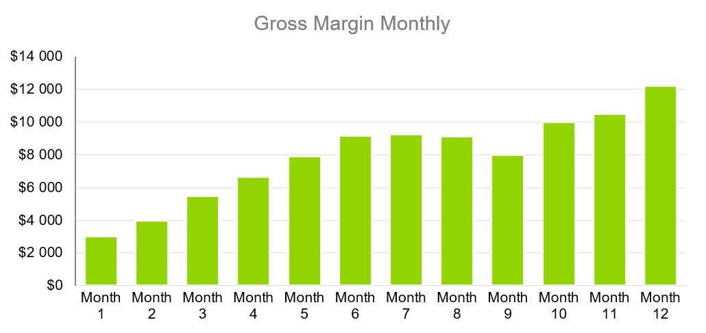 Gross Margin Monthly - Dog Training Business Plan Sample