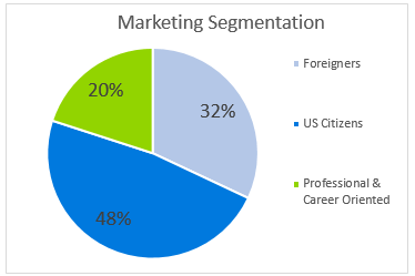 language school business plan - marketing segmentation