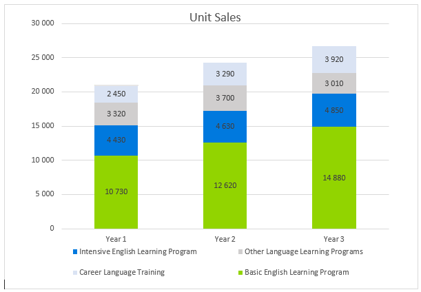 language school business plan - unit sales