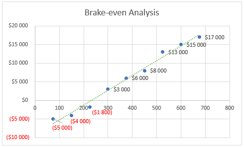 language school business model - brake-even anlysis