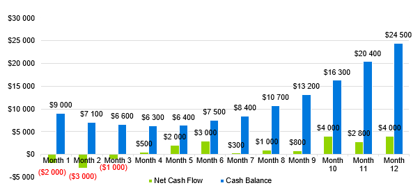 language school business plan - cash flow