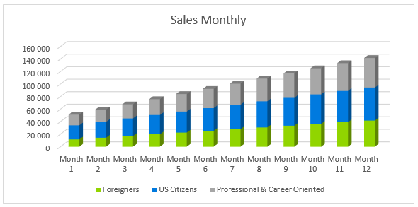 language school business model - sales monthly