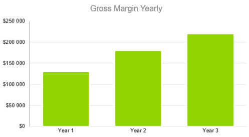 How to Start a Lingerie Line - Gross Margin Yearly