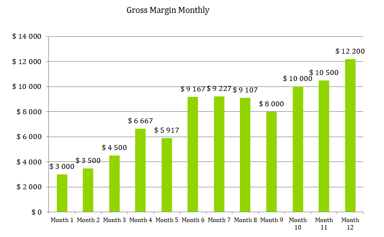 Beauty Supply Store Business Plan - Gross Margin Monthly