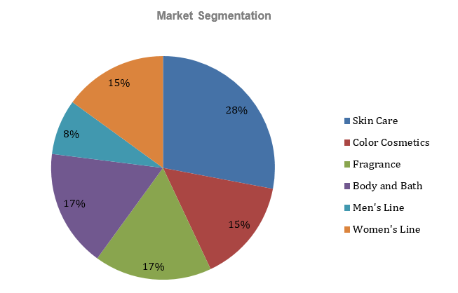 Beauty Supply Store Business Plan - Market Segmentation
